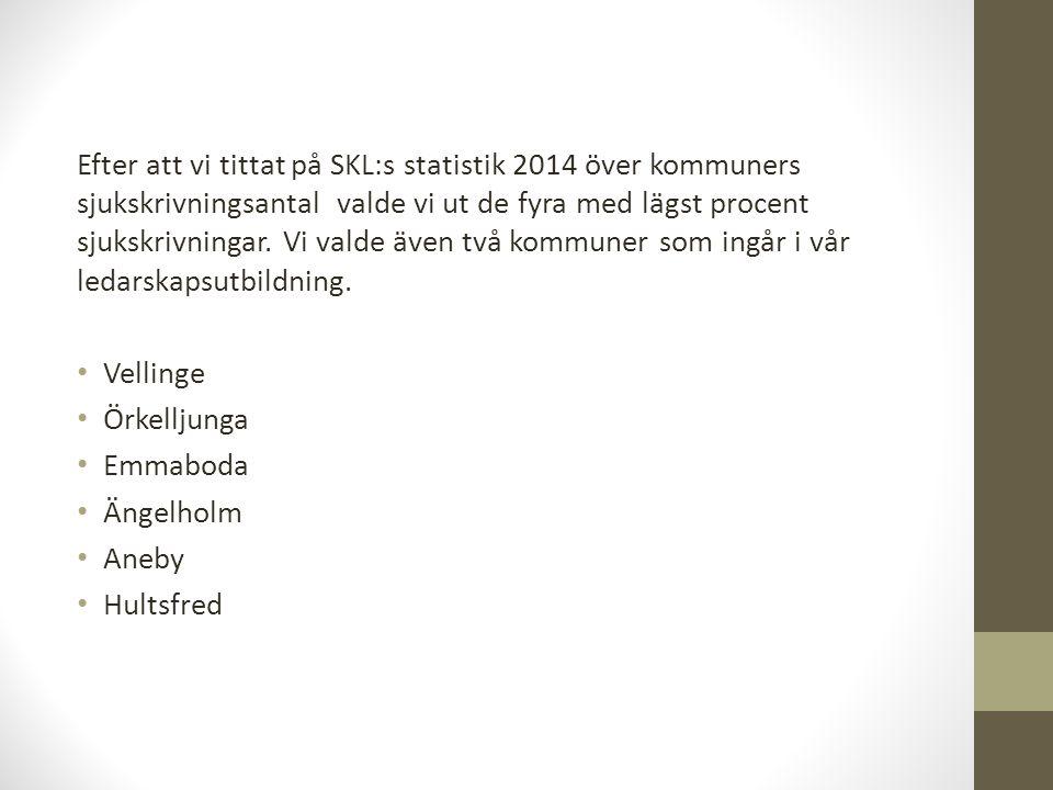 Efter att vi tittat på SKL:s statistik 2014 över kommuners sjukskrivningsantal valde vi ut de fyra med lägst procent sjukskrivningar. Vi valde även tv