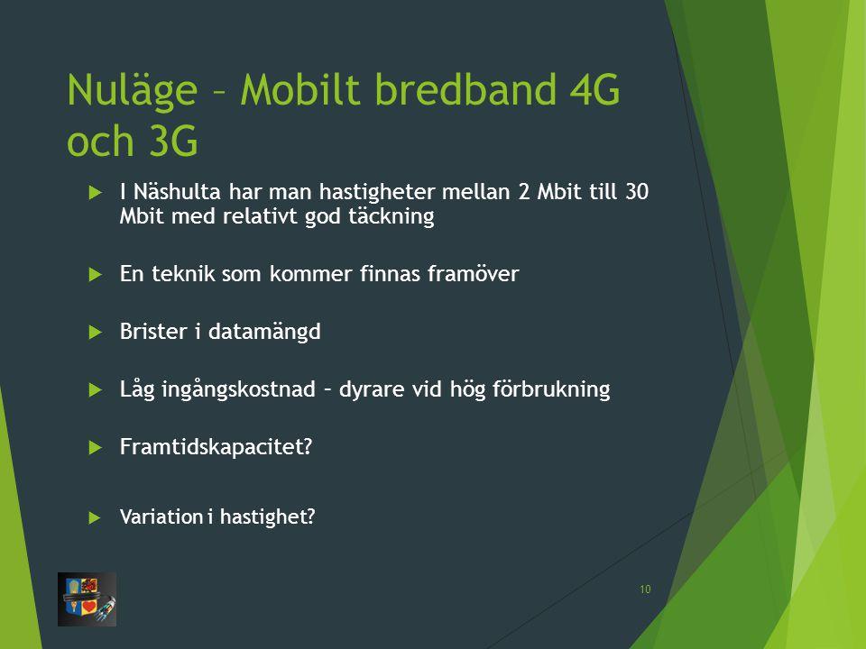 Nuläge – Mobilt bredband 4G och 3G  I Näshulta har man hastigheter mellan 2 Mbit till 30 Mbit med relativt god täckning  En teknik som kommer finnas framöver  Brister i datamängd  Låg ingångskostnad – dyrare vid hög förbrukning  Framtidskapacitet.