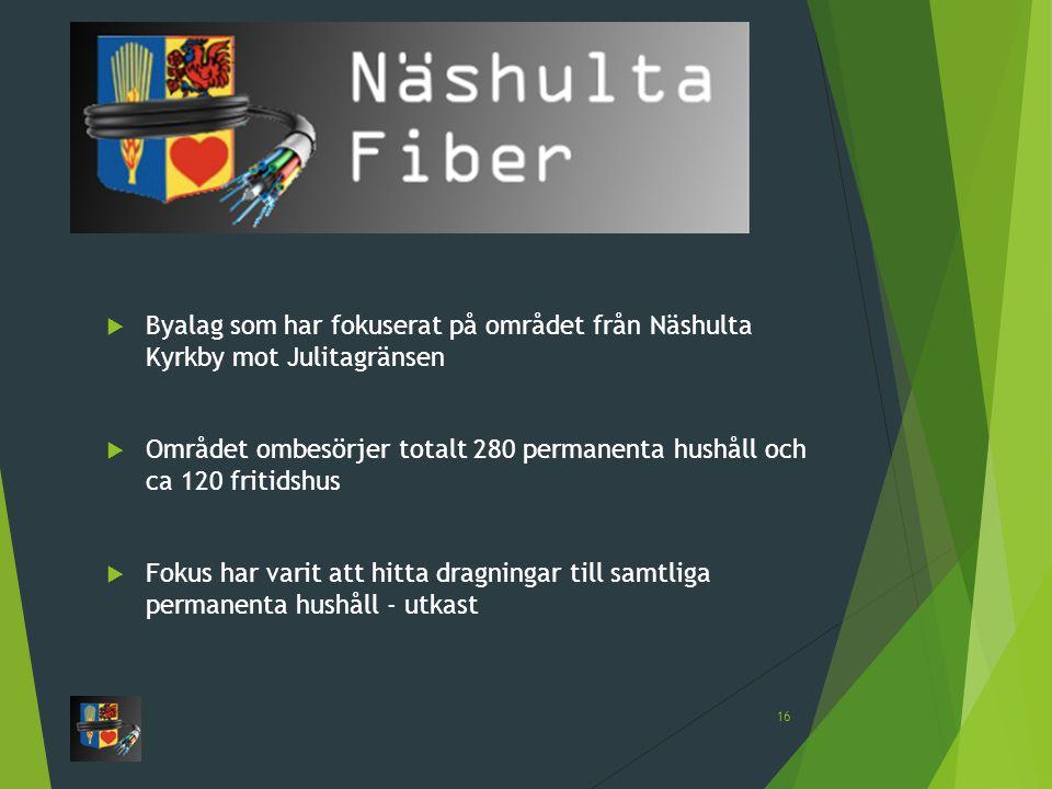 16  Byalag som har fokuserat på området från Näshulta Kyrkby mot Julitagränsen  Området ombesörjer totalt 280 permanenta hushåll och ca 120 fritidshus  Fokus har varit att hitta dragningar till samtliga permanenta hushåll - utkast