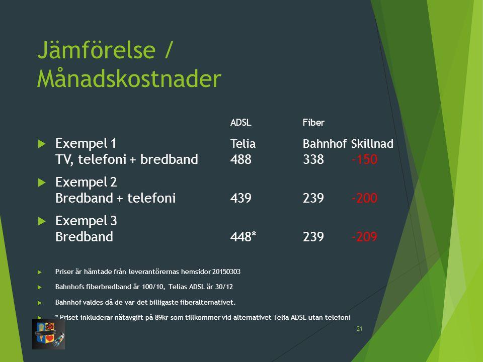 Jämförelse / Månadskostnader ADSL Fiber  Exempel 1 Telia BahnhofSkillnad TV, telefoni + bredband488338-150  Exempel 2 Bredband + telefoni439239-200  Exempel 3 Bredband448*239-209  Priser är hämtade från leverantörernas hemsidor 20150303  Bahnhofs fiberbredband är 100/10, Telias ADSL är 30/12  Bahnhof valdes då de var det billigaste fiberalternativet.
