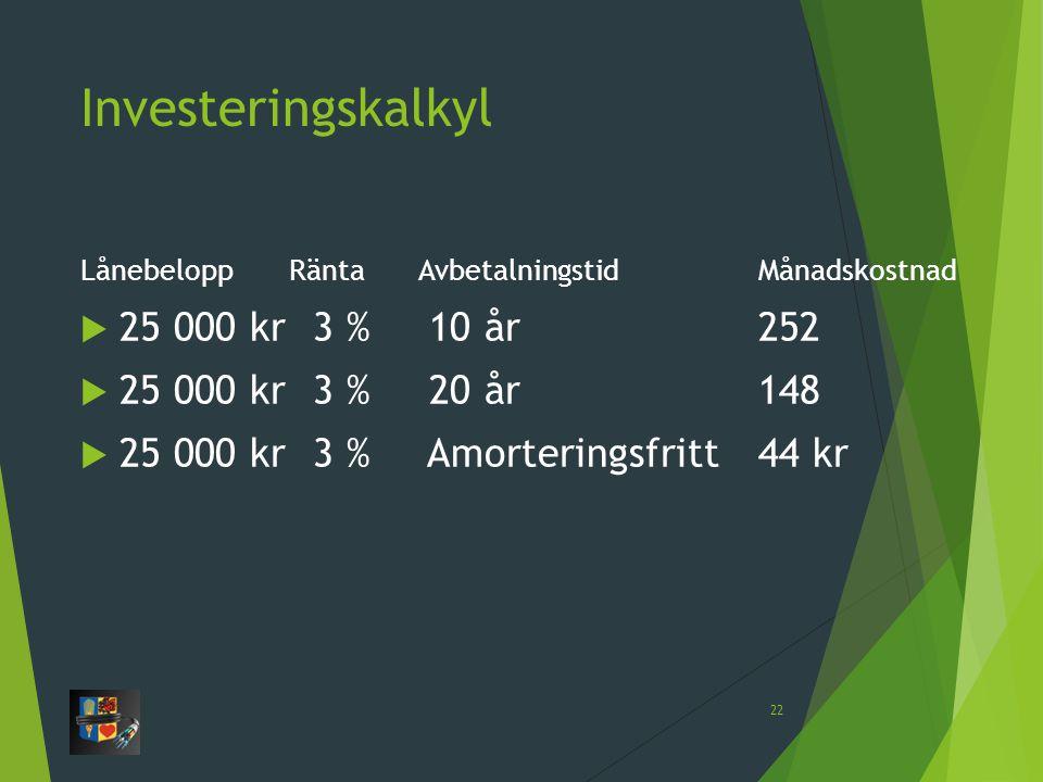 Investeringskalkyl LånebeloppRänta AvbetalningstidMånadskostnad  25 000 kr 3 % 10 år252  25 000 kr 3 % 20 år148  25 000 kr 3 % Amorteringsfritt44 kr 22