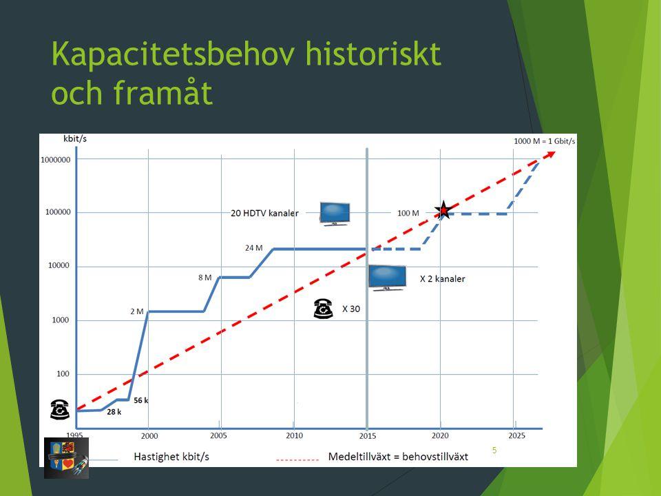 Kapacitetsbehov historiskt och framåt 5