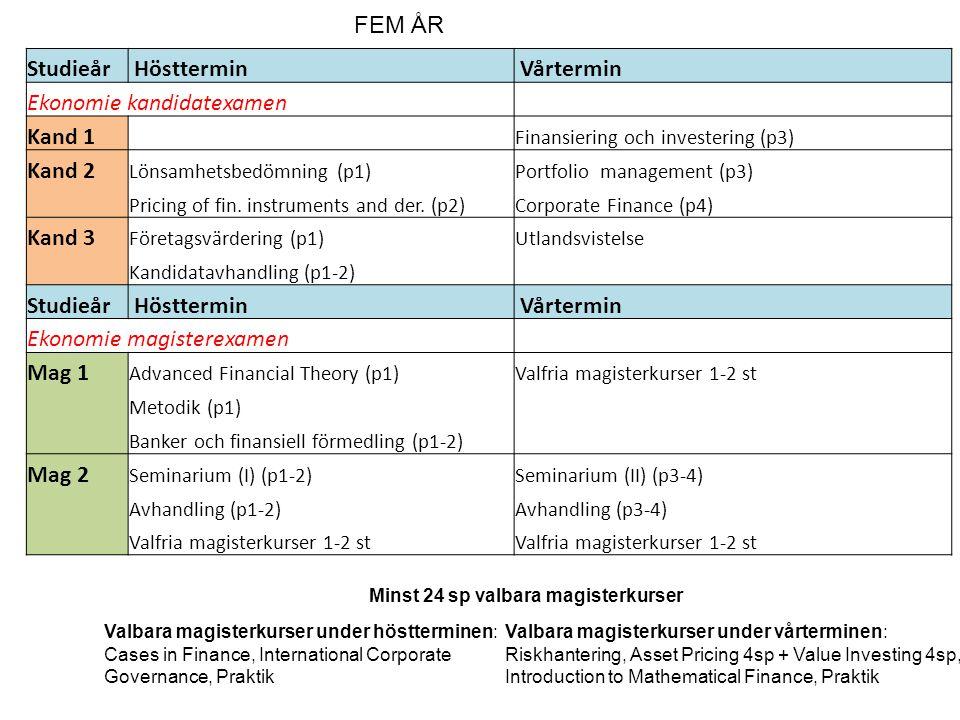 Studieår Hösttermin Vårtermin Ekonomie kandidatexamen Kand 1 Finansiering och investering (p3) Kand 2 Lönsamhetsbedömning (p1)Portfolio management (p3) Pricing of fin.