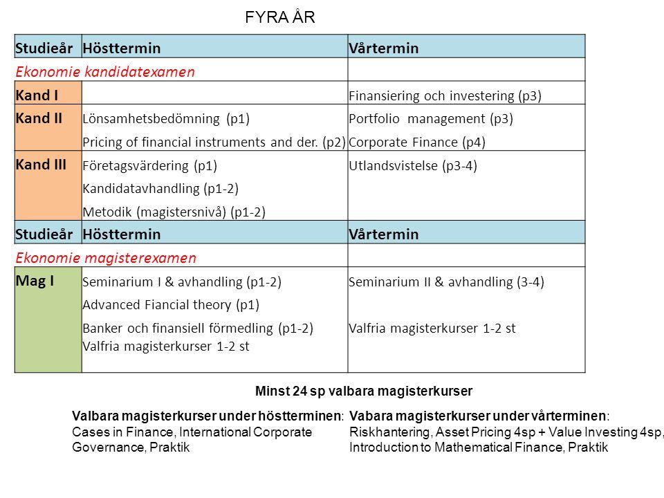 StudieårHöstterminVårtermin Ekonomie kandidatexamen Kand I Finansiering och investering (p3) Kand II Lönsamhetsbedömning (p1)Portfolio management (p3) Pricing of financial instruments and der.
