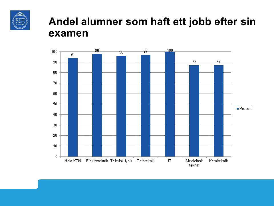 Hur lång tid tar det innan alumnerna får jobb?