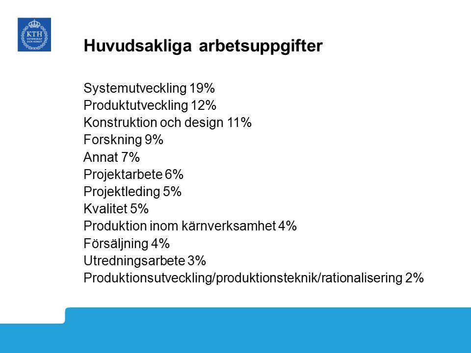 Huvudsakliga arbetsuppgifter Systemutveckling 19% Produktutveckling 12% Konstruktion och design 11% Forskning 9% Annat 7% Projektarbete 6% Projektleding 5% Kvalitet 5% Produktion inom kärnverksamhet 4% Försäljning 4% Utredningsarbete 3% Produktionsutveckling/produktionsteknik/rationalisering 2%