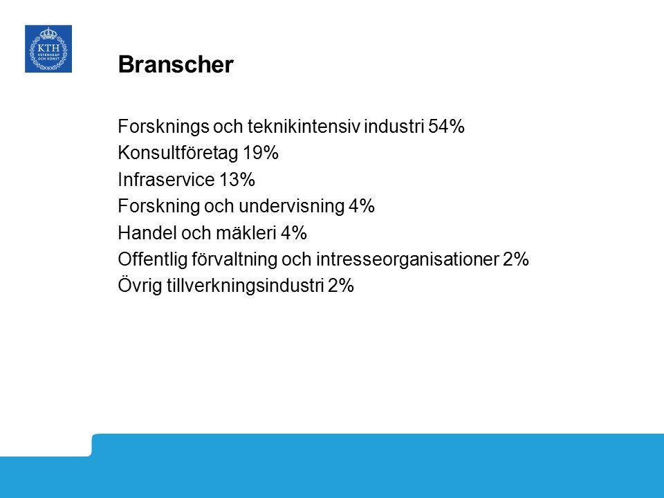 Branscher Forsknings och teknikintensiv industri 54% Konsultföretag 19% Infraservice 13% Forskning och undervisning 4% Handel och mäkleri 4% Offentlig förvaltning och intresseorganisationer 2% Övrig tillverkningsindustri 2%