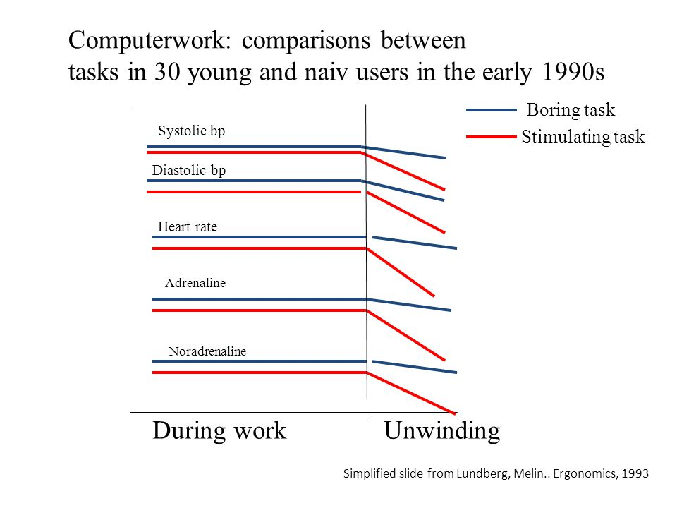 Noradrenaline Adrenaline Heart rate Diastolic bp Systolic bp During workUnwinding Stimulating task Boring task Computerwork: comparisons between tasks in 30 young and naiv users in the early 1990s Simplified slide from Lundberg, Melin..