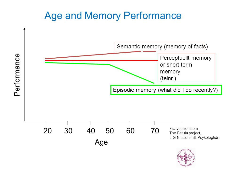 Performance Age Age and Memory Performance Fictive slide from The Betula project,. L-G Nilsson mfl. Psykologtidn. 203040506070 Episodic memory (what d