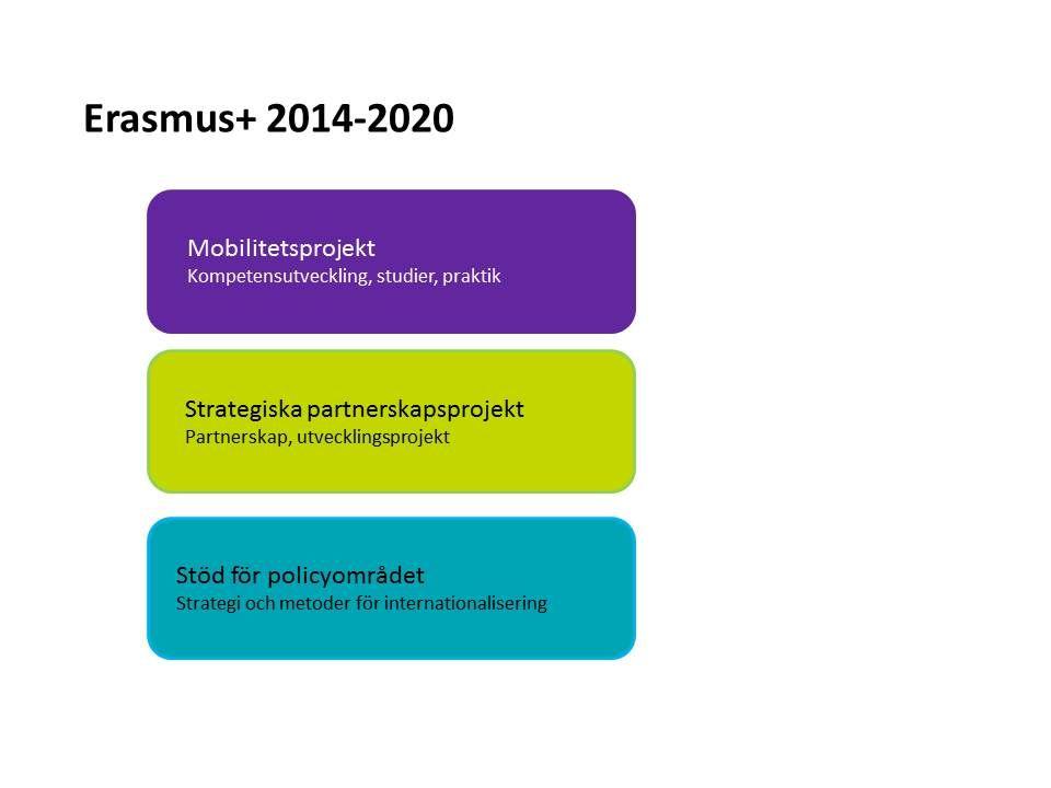 ERASMUS+ UNG OCH AKTIV Vendela Engblom Myndigheten för ungdoms- och civilsamhällesfrågor