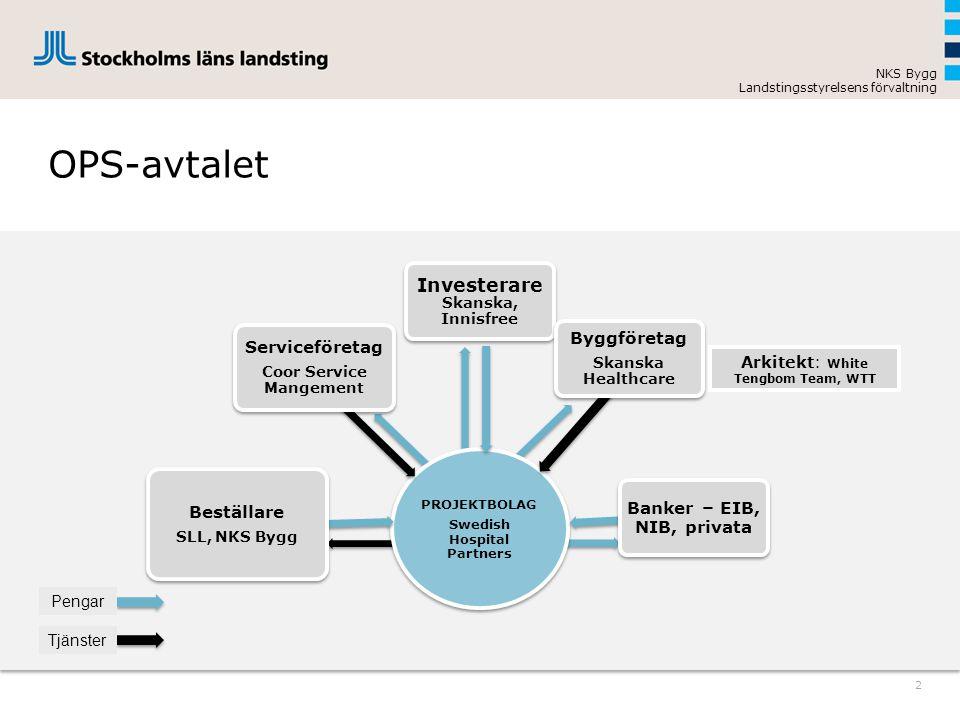 NKS Bygg Landstingsstyrelsens förvaltning Builder Skanska Healthcare OPS-avtalet 2 Pengar Tjänster PROJEKTBOLAG Swedish Hospital Partners Beställare S
