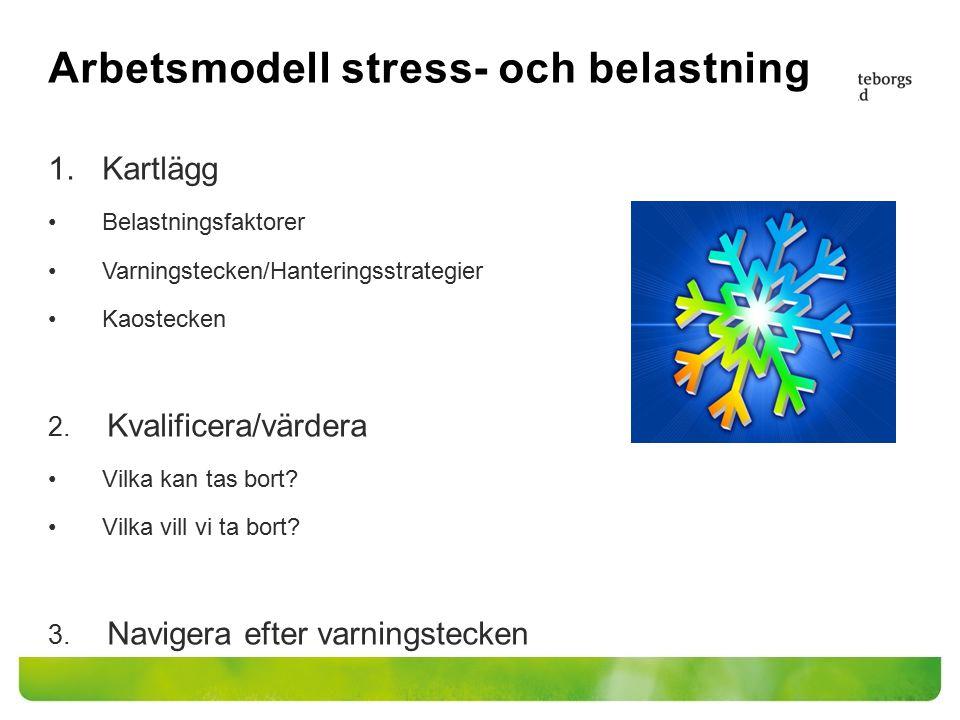Arbetsmodell stress- och belastning 1.Kartlägg Belastningsfaktorer Varningstecken/Hanteringsstrategier Kaostecken 2. Kvalificera/värdera Vilka kan tas