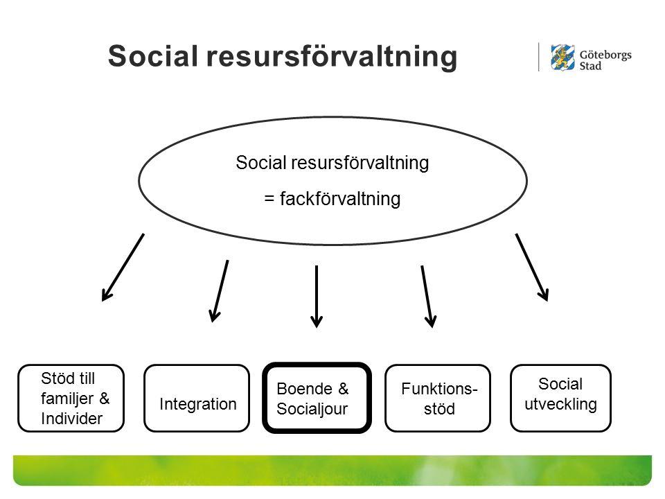 Social resursförvaltning = fackförvaltning Stöd till familjer & Individer Integration Boende & Socialjour Funktions- stöd Social utveckling