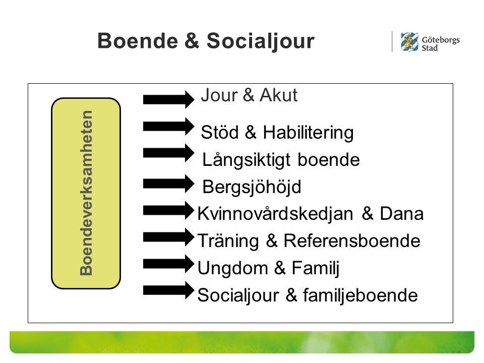 Boende & Socialjour Jour & Akut Stöd & Habilitering Långsiktigt boende Bergsjöhöjd Kvinnovårdskedjan & Dana Träning & Referensboende Ungdom & Familj S
