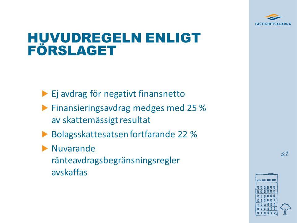 HUVUDREGELN ENLIGT FÖRSLAGET Ej avdrag för negativt finansnetto Finansieringsavdrag medges med 25 % av skattemässigt resultat Bolagsskattesatsen fortfarande 22 % Nuvarande ränteavdragsbegränsningsregler avskaffas