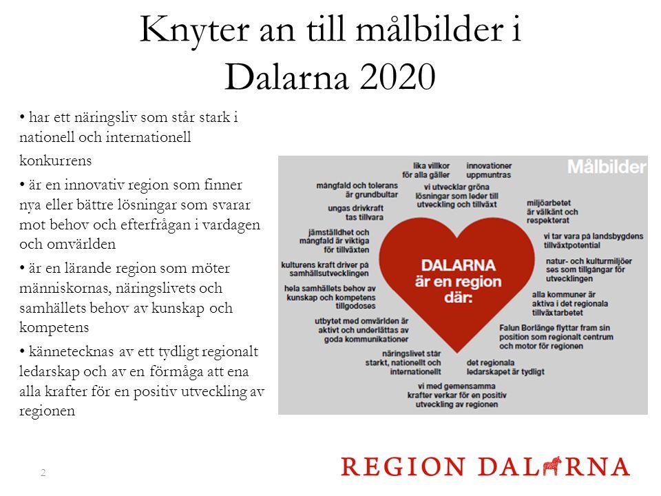 Knyter an till målbilder i Dalarna 2020 har ett näringsliv som står stark i nationell och internationell konkurrens är en innovativ region som finner