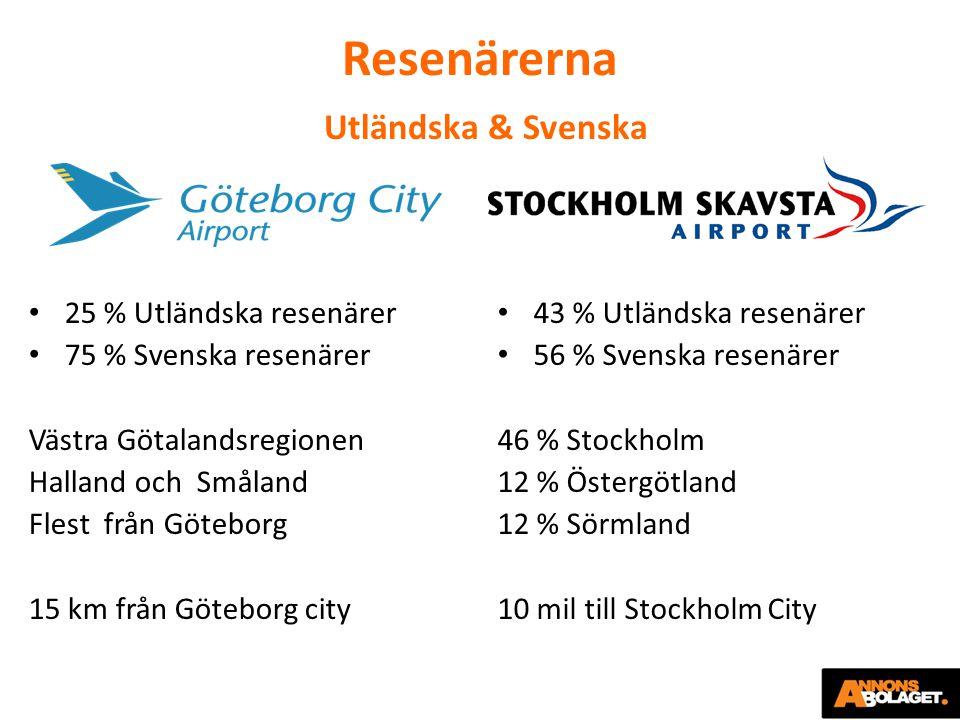 Resenärerna Utländska & Svenska 25 % Utländska resenärer 75 % Svenska resenärer Västra Götalandsregionen Halland och Småland Flest från Göteborg 15 km