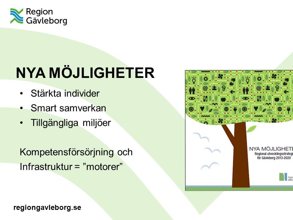 regiongavleborg.se NYA MÖJLIGHETER Stärkta individer Smart samverkan Tillgängliga miljöer Kompetensförsörjning och Infrastruktur = motorer
