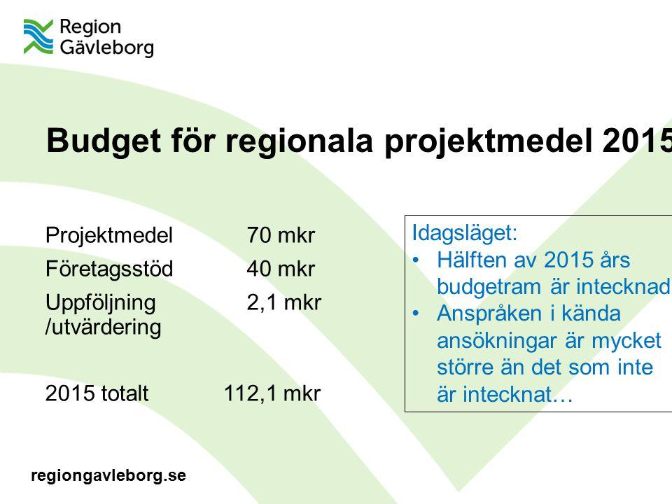 regiongavleborg.se Budget för regionala projektmedel 2015 Projektmedel70 mkr Företagsstöd40 mkr Uppföljning2,1 mkr /utvärdering 2015 totalt 112,1 mkr Idagsläget: Hälften av 2015 års budgetram är intecknad Anspråken i kända ansökningar är mycket större än det som inte är intecknat…