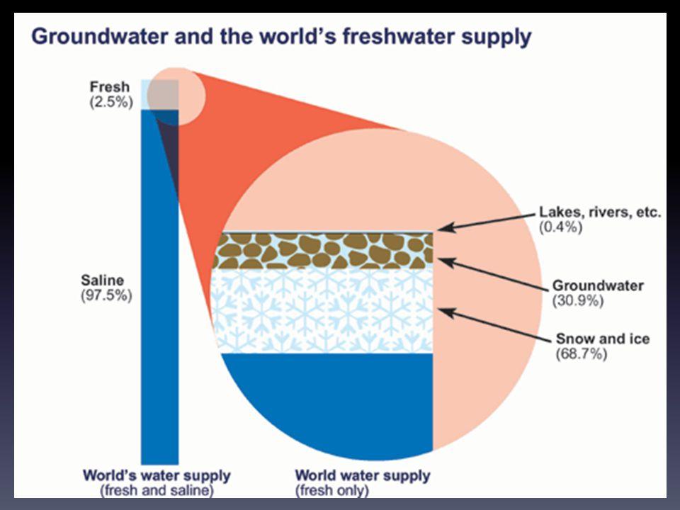 Den blå planeten Jordens yta är täckt till 70 % av vatten Vatten = liv Vattenbrist Föroreningar…