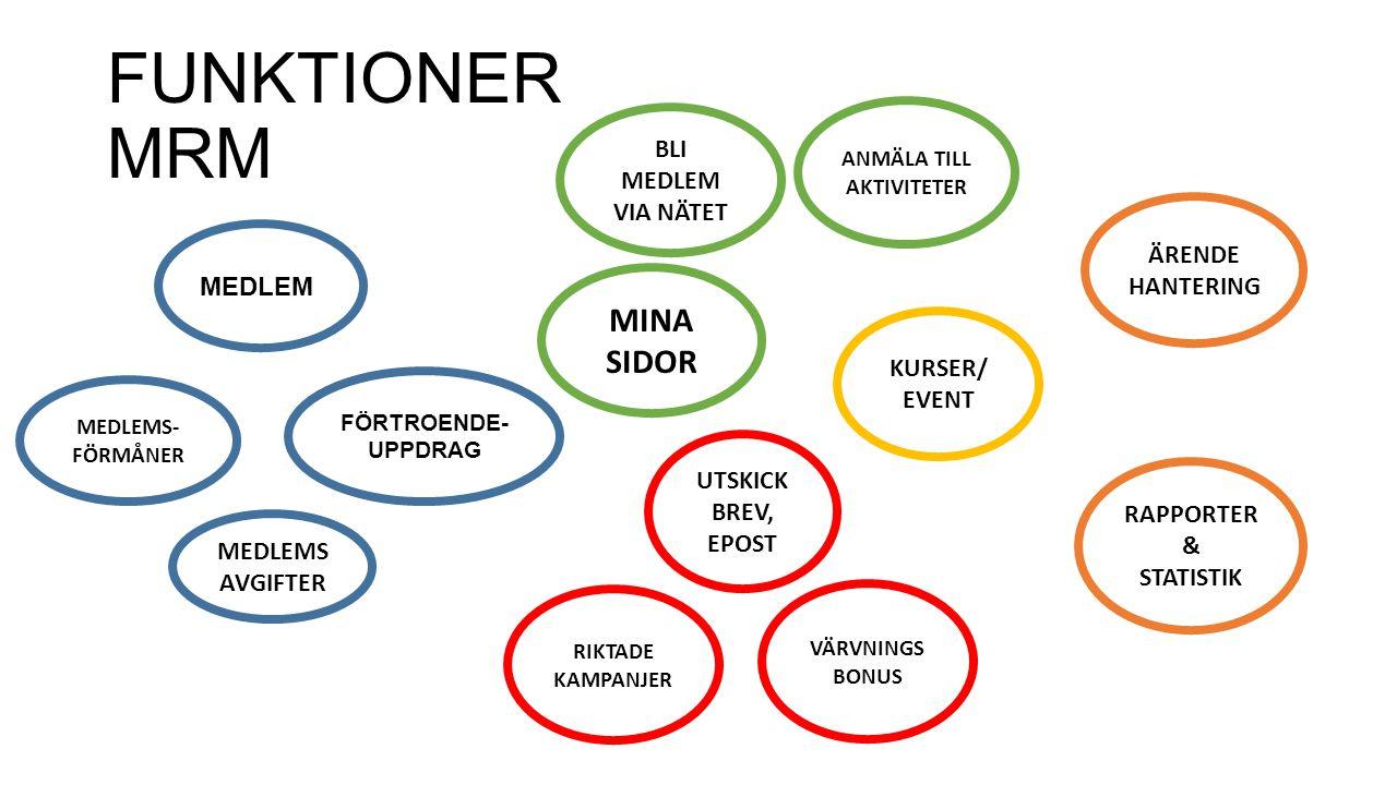 FUNKTIONER MRM RAPPORTER & STATISTIK MEDLEMS- FÖRMÅNER MEDLEM BLI MEDLEM VIA NÄTET MEDLEMS AVGIFTER UTSKICK BREV, EPOST RIKTADE KAMPANJER KURSER/ EVEN