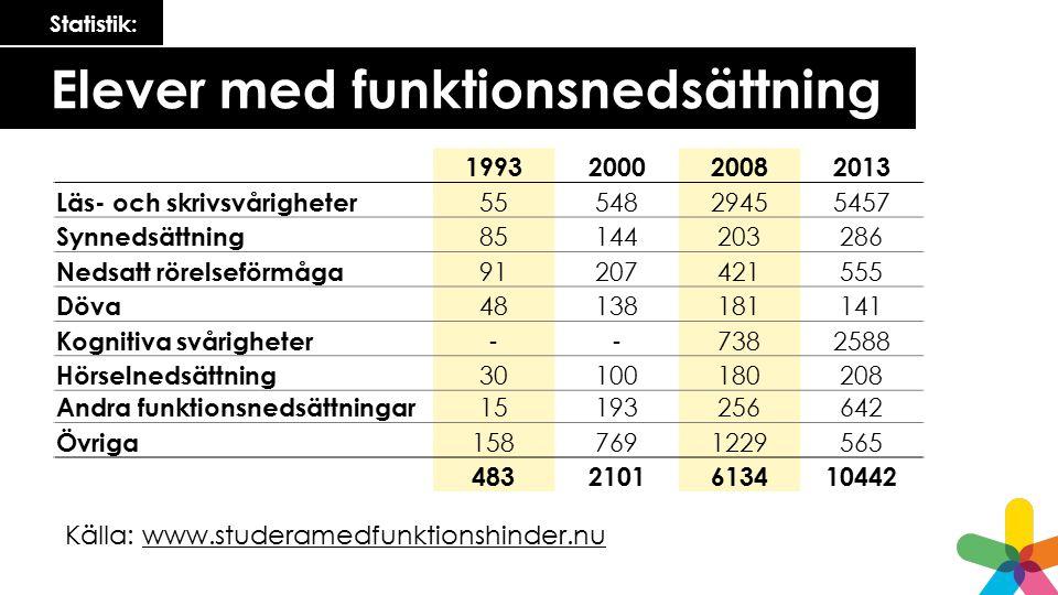 Statistik: Elever med funktionsnedsättning 1993200020082013 Läs- och skrivsvårigheter 5554829455457 Synnedsättning 85144203286 Nedsatt rörelseförmåga