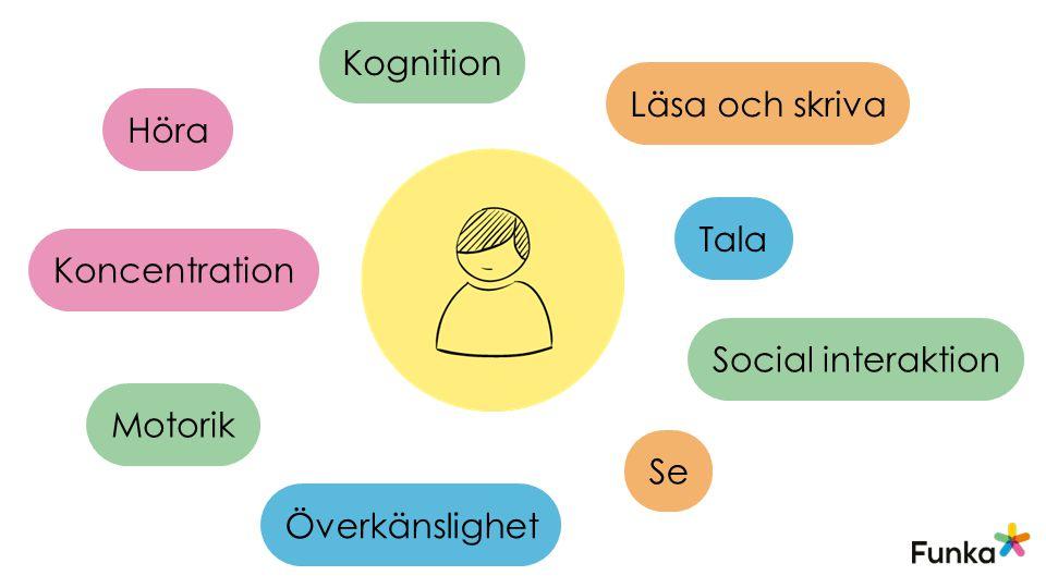 Se Höra Läsa och skriva Social interaktion Tala Koncentration Motorik Kognition Överkänslighet