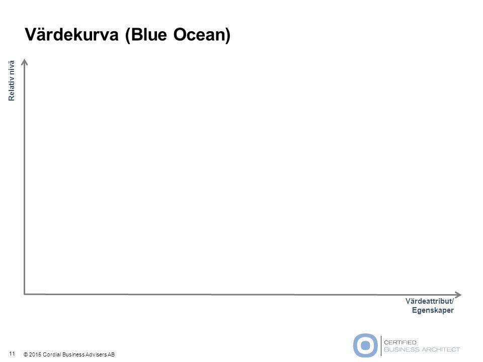 © 2015 Cordial Business Advisers AB Värdekurva (Blue Ocean) 11 Relativ nivå Värdeattribut/ Egenskaper