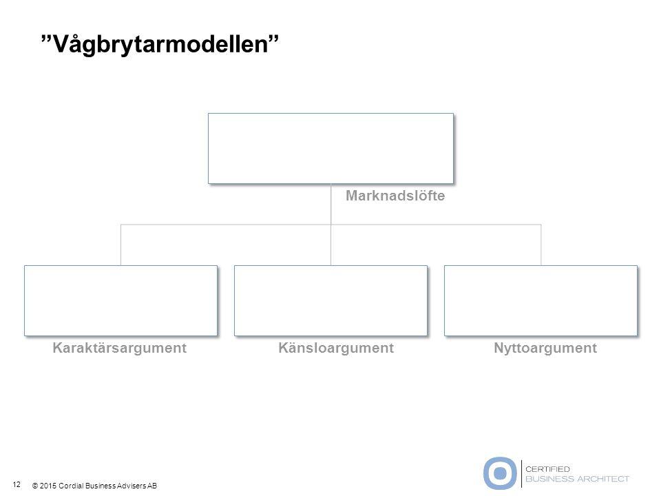 """© 2015 Cordial Business Advisers AB KaraktärsargumentKänsloargumentNyttoargument Marknadslöfte """"Vågbrytarmodellen"""" 12"""