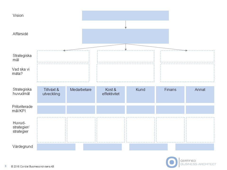 © 2015 Cordial Business Advisers AB Affärsidé Vision Strategiska mål Strategiska huvudmål Tillväxt & utveckling MedarbetareKost & effektivitet KundFin