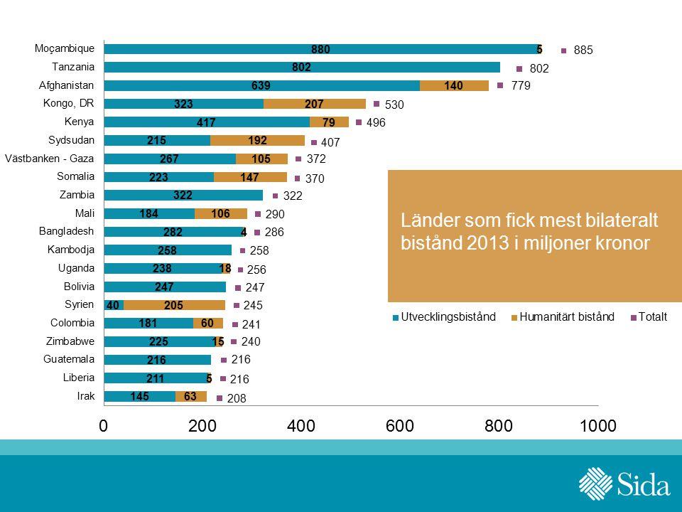 2013 års utfall per strategi – 20 största i volym i miljoner kronor Länder som fick mest bilateralt bistånd 2013 i miljoner kronor 885 802 779 530 496