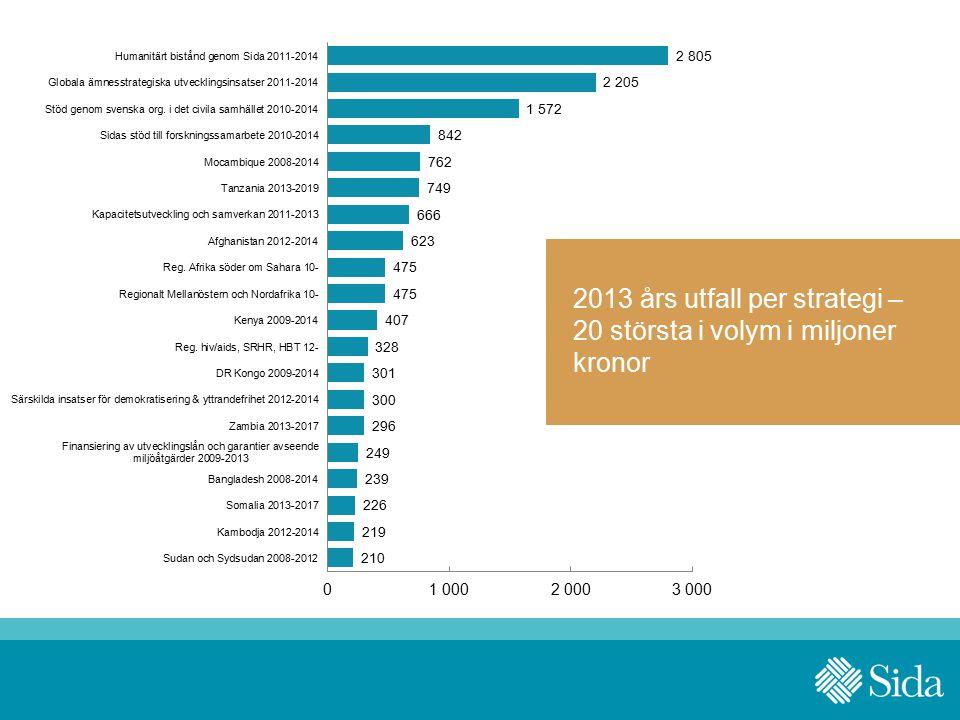 2013 års utfall per strategi – 20 största i volym i miljoner kronor