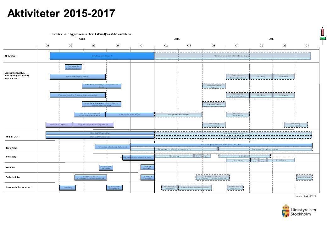 Aktiviteter 2015-2017