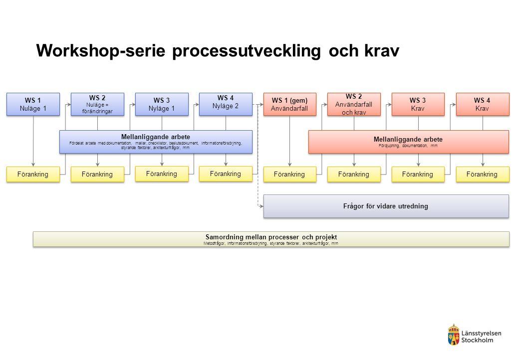 Workshop-serie processutveckling och krav WS 1 Nuläge 1 WS 1 Nuläge 1 WS 2 Nuläge + förändringar WS 2 Nuläge + förändringar WS 3 Nyläge 1 WS 3 Nyläge 1 WS 4 Nyläge 2 WS 4 Nyläge 2 WS 1 (gem) Användarfall WS 1 (gem) Användarfall WS 2 Användarfall och krav WS 3 Krav WS 3 Krav Förankring Samordning mellan processer och projekt Metodfrågor, informationsförsörjning, styrande faktorer, arkitekturfrågor, mm Samordning mellan processer och projekt Metodfrågor, informationsförsörjning, styrande faktorer, arkitekturfrågor, mm WS 4 Krav WS 4 Krav Förankring Mellanliggande arbete Fördelat arbete med dokumentation, mallar, checklistor, beslutsdokument, informationsförsörjning, styrande faktorer, arkitekturfrågor, mm Mellanliggande arbete Fördelat arbete med dokumentation, mallar, checklistor, beslutsdokument, informationsförsörjning, styrande faktorer, arkitekturfrågor, mm Mellanliggande arbete Fördjupning, dokumentation, mm Mellanliggande arbete Fördjupning, dokumentation, mm Frågor för vidare utredning