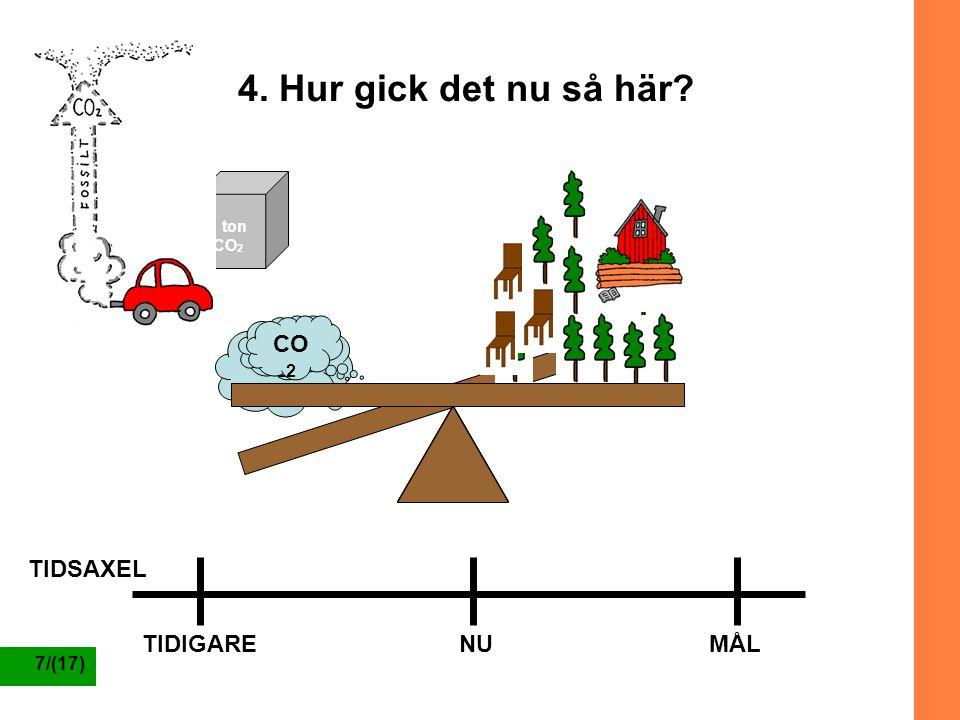 7/(17) CO 2 TIDIGARENUMÅL TIDSAXEL 4. Hur gick det nu så här? 1 ton CO 2 1 m 3 virke
