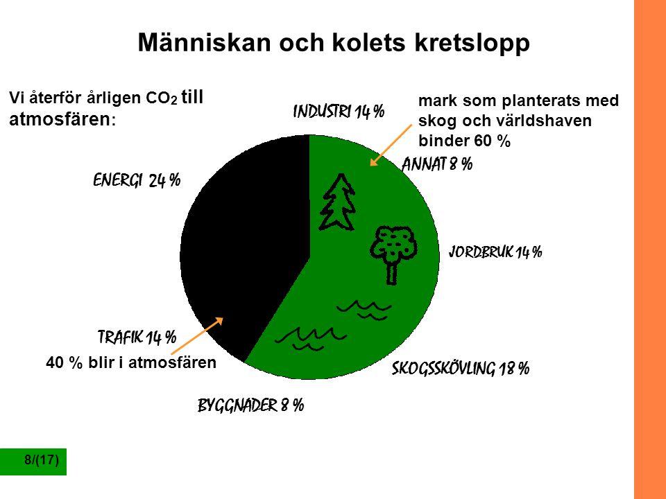 8/(17) Vi återför årligen CO 2 till atmosfären : mark som planterats med skog och världshaven binder 60 % Människan och kolets kretslopp INDUSTRI 14 %