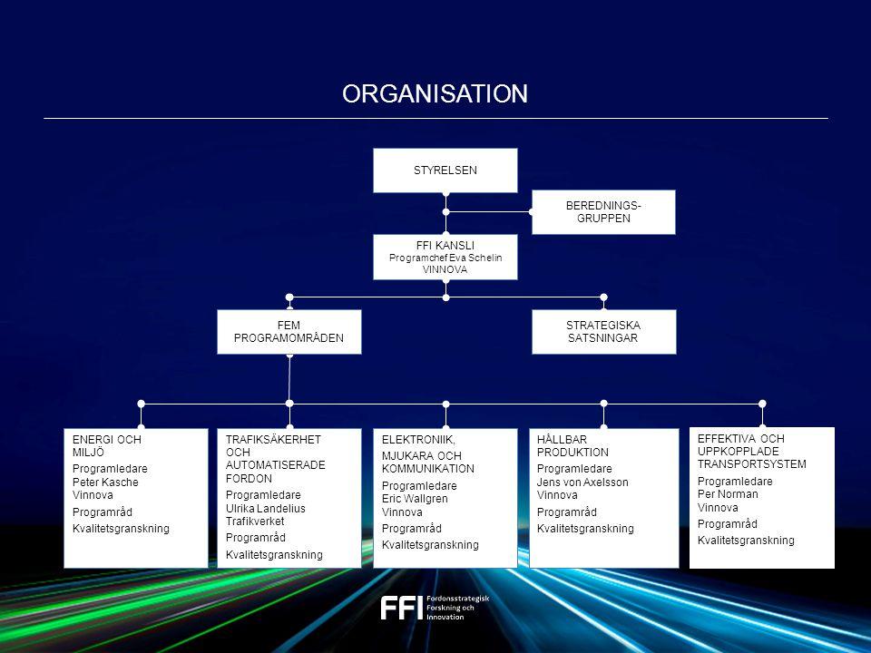 FOU-VERKSAMHET FÖR 1 MILJARD KRONOR FEM PROGRAMOMRÅDEN 1.Elektronik, mjukvara och kommunikation 2.Trafiksäkerhet och autonoma fordon 3.Energi och miljö 4.Effektiva och uppkopplade transportsystem 5.Hållbar produktion STRATEGISKA SATSNINGAR FFI:s styrelse stärker upp aktuella områden med extra resurser under begränsad period 75% 25%