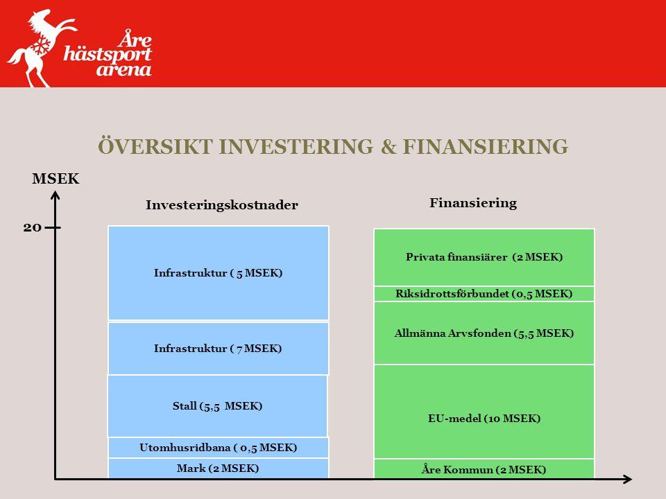 ÖVERSIKT INVESTERING & FINANSIERING Åre Kommun (2 MSEK) Finansiering EU-medel (10 MSEK) Privata finansiärer (2 MSEK) Allmänna Arvsfonden (5,5 MSEK) Riksidrottsförbundet (0,5 MSEK) Mark (2 MSEK) Utomhusridbana ( 0,5 MSEK) Stall (5,5 MSEK) Infrastruktur ( 5 MSEK) Infrastruktur ( 7 MSEK) 20 MSEK Investeringskostnader