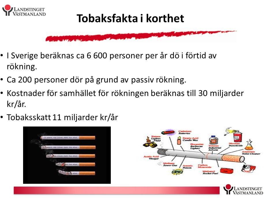 Tobaksfakta i korthet I Sverige beräknas ca 6 600 personer per år dö i förtid av rökning. Ca 200 personer dör på grund av passiv rökning. Kostnader fö