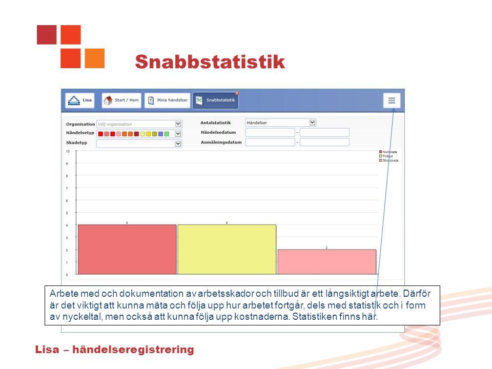 Snabbstatistik Arbete med och dokumentation av arbetsskador och tillbud är ett långsiktigt arbete.