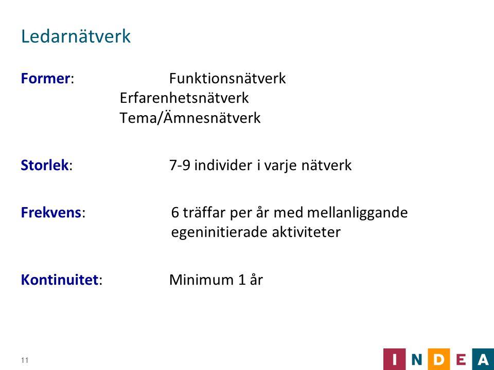Ledarnätverk Former:Funktionsnätverk Erfarenhetsnätverk Tema/Ämnesnätverk Storlek:7-9 individer i varje nätverk Frekvens:6 träffar per år med mellanli