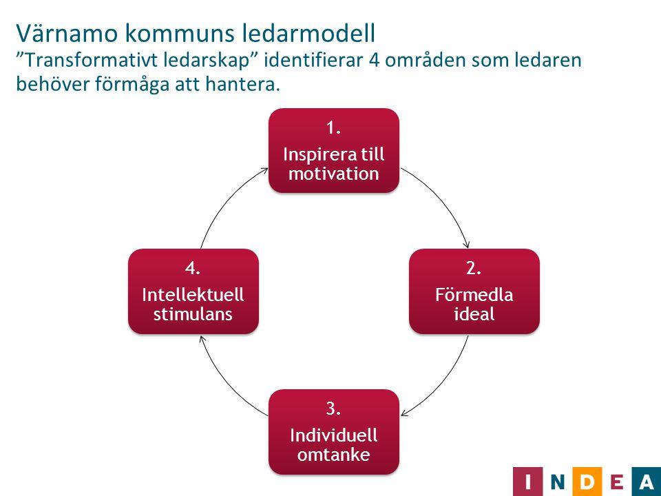 """Värnamo kommuns ledarmodell """"Transformativt ledarskap"""" identifierar 4 områden som ledaren behöver förmåga att hantera. 1. Inspirera till motivation 2."""