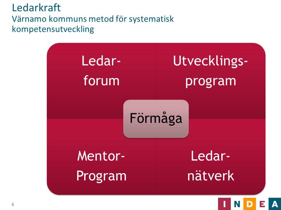 Ledarkraft Värnamo kommuns metod för systematisk kompetensutveckling 6 Ledar- forum Utvecklings- program Mentor- Program Ledar- nätverk Förmåga