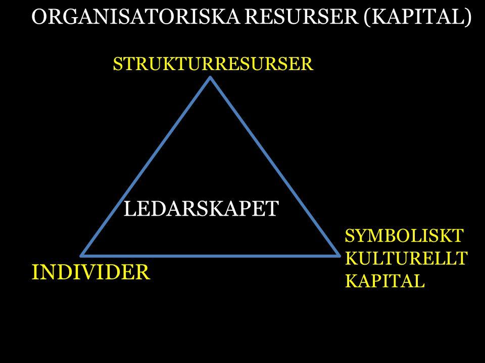 ORGANISATORISKA RESURSER (KAPITAL) STRUKTURRESURSER INDIVIDER SYMBOLISKT KULTURELLT KAPITAL LEDARSKAPET