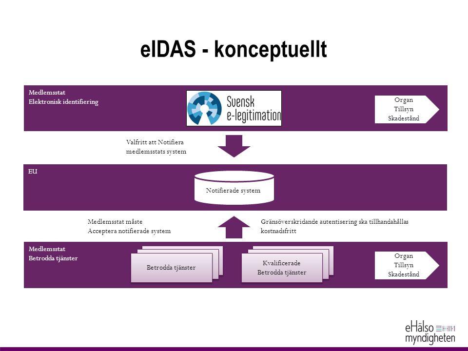 eIDAS - konceptuellt EU Medlemsstat Betrodda tjänster Medlemsstat måste Acceptera notifierade system Valfritt att Notifiera medlemsstats system Betrod
