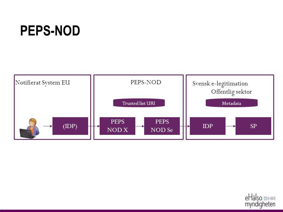PEPS-NOD PEPS NOD X PEPS NOD Se IDPSP(IDP) Svensk e-legitimation Offentlig sektor MetadataTrusted list URI PEPS-NOD Notifierat System EU