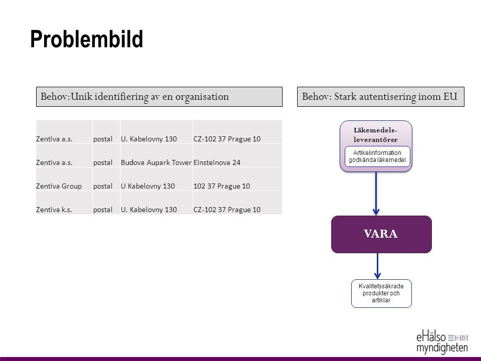 Problembild VARA Läkemedels- leverantörer Artikelinformation godkända läkemedel Kvalitetssäkrade produkter och artiklar Zentiva a.s.postalU. Kabelovny