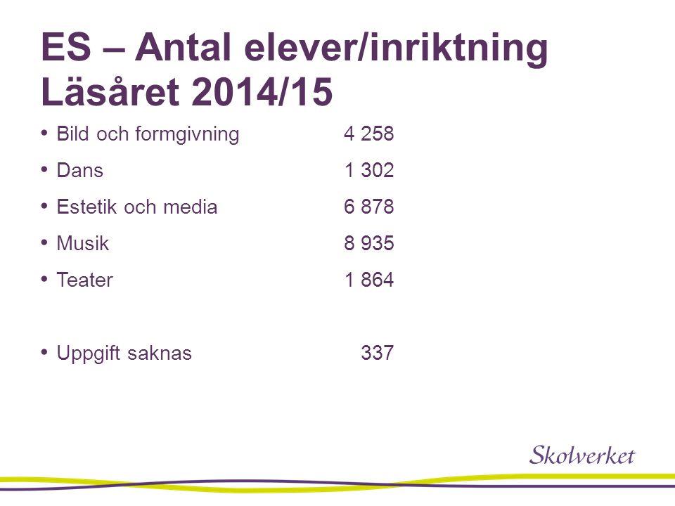 ES – Antal elever/inriktning Läsåret 2014/15 Bild och formgivning4 258 Dans1 302 Estetik och media 6 878 Musik8 935 Teater1 864 Uppgift saknas 337