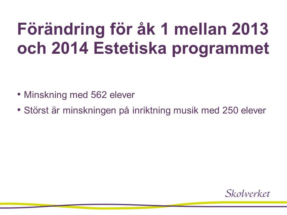 Förändring för åk 1 mellan 2013 och 2014 Estetiska programmet Minskning med 562 elever Störst är minskningen på inriktning musik med 250 elever