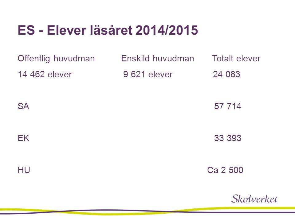 ES - Elever läsåret 2014/2015 Offentlig huvudman Enskild huvudman Totalt elever 14 462 elever 9 621 elever 24 083 SA 57 714 EK 33 393 HU Ca 2 500